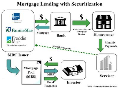 mortgage backed securities  mortgage supermart singapore
