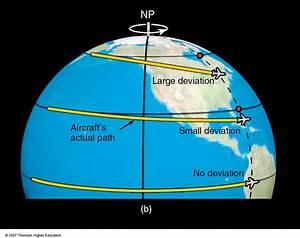 Coriolis Force; Coriolis Acceleration; Coriolis Effect ...