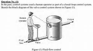 Solved  Question No   1  In The Past  Control Systems Used