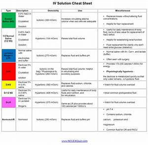 Iv Fluids And Solutions Quick Reference Guide Cheat Sheet