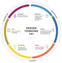 design thinking 101 - Design Thinking Definition