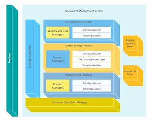 Document Management System Architecture