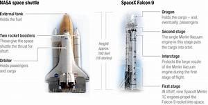 SpaceX Falcon 9 Rocket, CEO Elon Musk Succeeded Where NASA ...