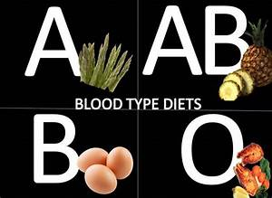 Blood-type-diet Blood Type Diet