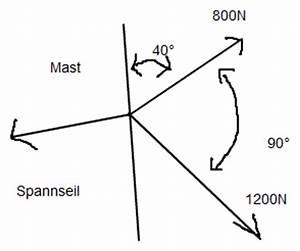 Kräfte Berechnen Winkel : statik statik berechnen von resultierenden nanolounge ~ Themetempest.com Abrechnung