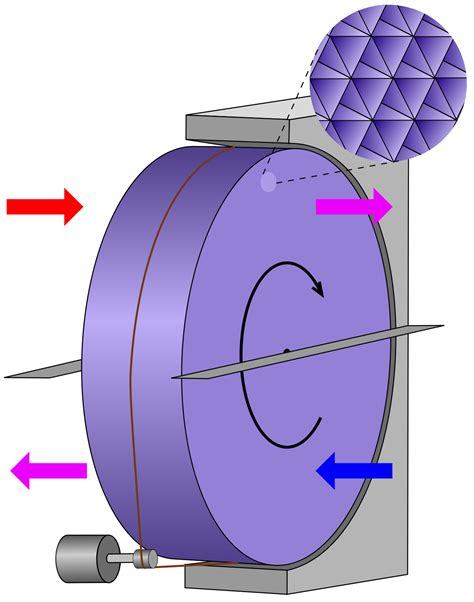 heater and fan in one thermal wheel wikipedia