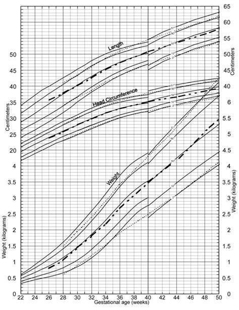 dotted curves  babson  bendas  fetal infant growth  scientific diagram