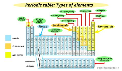 We did not find results for: How are the Elements Arranged in the Modern Periodic Table?