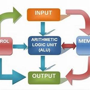 Five Basic Block Diagram Of Digital Computer