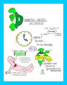 Diabetic Ketoacidosis DKA