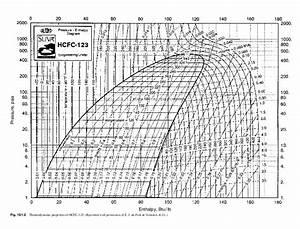 Freon 12 Thermodynamic Tables English Units