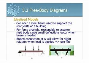 6161103 5 2 Free Body Diagrams