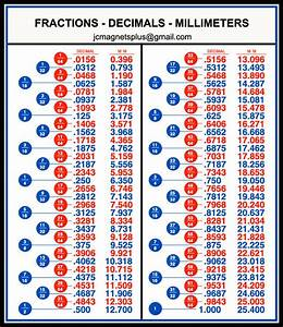 Fractions Decimals Millimeters Conversion Chart Tool Box