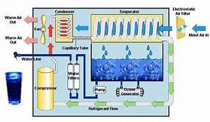 How Atmospheric Water Generator Or Machine Works