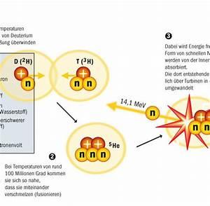 Masse Der Sonne Berechnen : sonnenmethode der traum von endloser energie aus ~ Themetempest.com Abrechnung