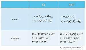 Matrix 1 Berechnen : motorblog das extended kalman filter einfach erkl rt ~ Themetempest.com Abrechnung