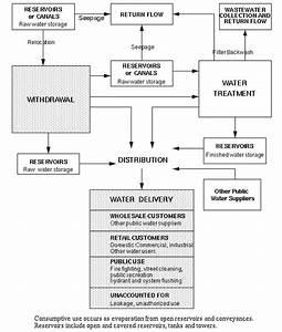 11 C Public Water Supply