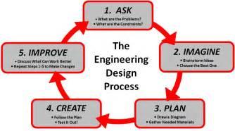 design engineering the engineering design process clickmakana