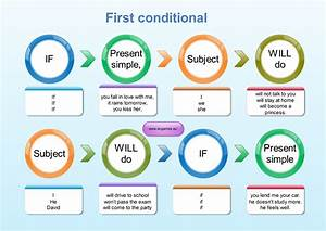 First, Conditional