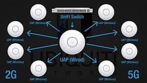 Unifi Ap-ac Wireless Uplinks In V5 Controller