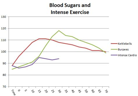diabetic blood sugar chart managing diabetes exercise