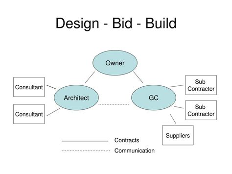 design bid build ppt project delivery methods powerpoint presentation