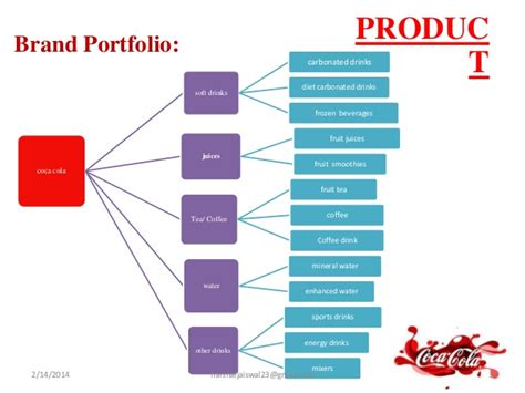 7 P's of marketing (Coca cola)