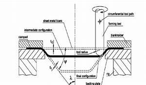 Single Point Incremental Sheet Metal Forming Process  2