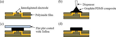 sensors  full text flexible temperature sensor array based   graphite