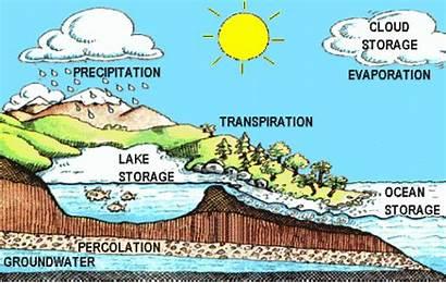 Cycle Water Diagram Effect Hydrologic Energy Transfer
