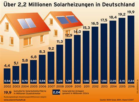 Waerme Der Sonne Die Solarheizung by Plusenergiehaus Kfw F 246 Rderung F 252 R Plusenergieh 228 User In