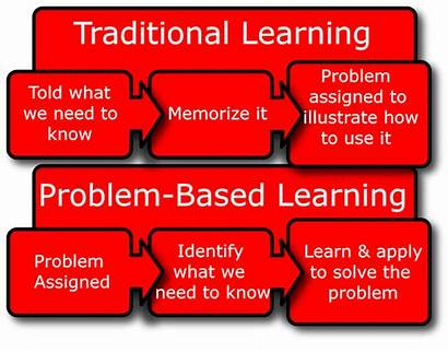 Problem Learning Based Pbl Teaching Solving Creative