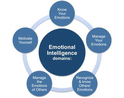 emotional intelligence solved hr