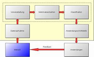 Bmi Berechnen Wiki : brain computer interface wikipedia ~ Themetempest.com Abrechnung