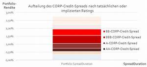 Spread Berechnen : die zerlegung von portfolios nach risikopr mien ~ Themetempest.com Abrechnung
