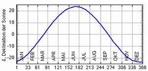 Sonnenstand Berechnen Online : formel f r sonnenaufgang sonnenuntergang und die ~ Themetempest.com Abrechnung