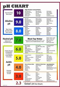 pH Food Chart | Carol L. Aiken, D.D.S
