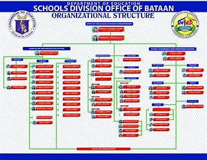 Department Of Education Division Of Bataan About
