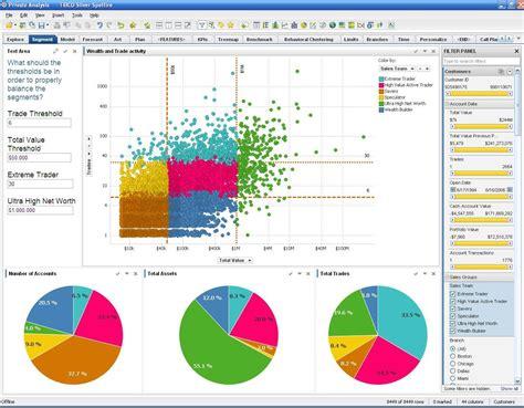 spotfire cloud tibco spotfire reviews technologyadvice