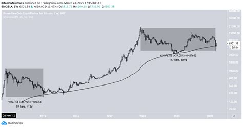 Bitcoin price hitting $100,000 to $200,000 in the next 12 months is becoming a quite common, if not conservative, prediction. (BTC) Bitcoin Price Prediction 2020 / 2021 / 5 years (Updated 26 Mar. 20) - BeInCrypto