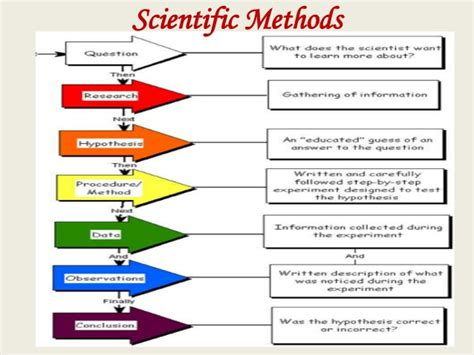 how to build a bar research methods in social sciences an overview
