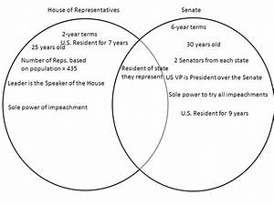 House Of Representatives And Senate Venn Diagram