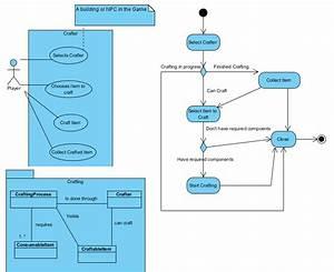 Uml - Help Drawing Crafting System