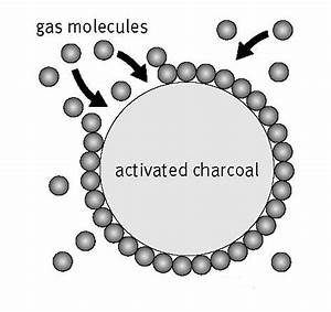 Adsorption, Definition, Causes, Examples, Chemistry Study ...