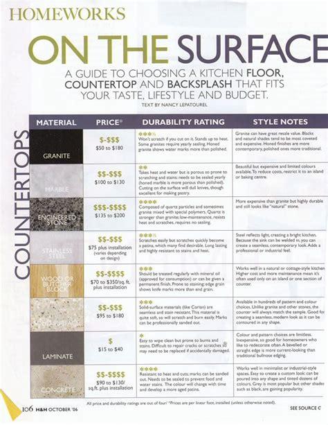 quartz countertops price comparison quartz countertops revisited kitchen kitchen remodel