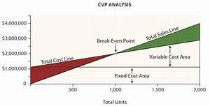 bba and mba concepts concept of c v p analysis With cost volume profit graph excel template