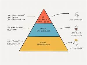 Hierarchy Of Api Design Principle  U2013 Api Product Management
