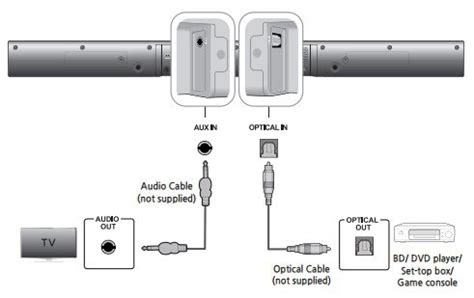 Samsung Tv Sound Bar Connection Diagram by How Do I Connect My Hw J355 Wireless Soundbar To My Tv
