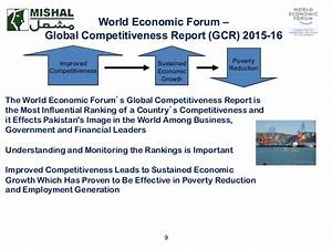 Pakistan's Performance on Global Competitiveness Index ...