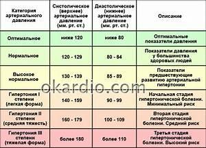Гипертония нейропатия
